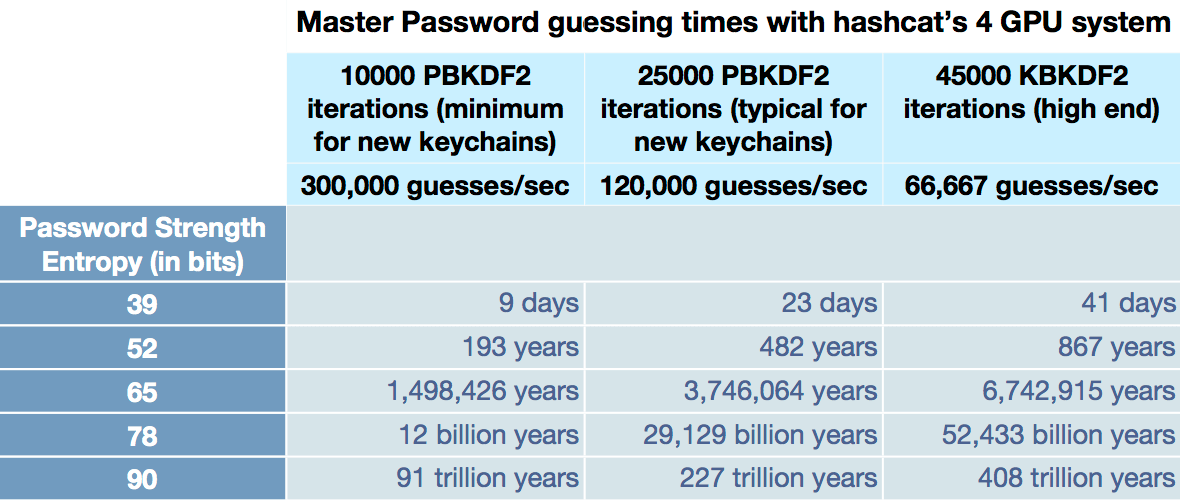 Password strength comparison