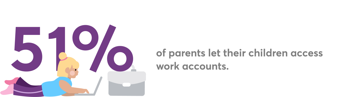 Image showing child using a laptop and highlighting the fact that 51 percent of parents let their children access work accounts
